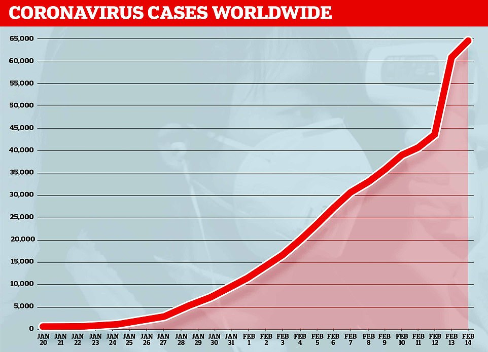 Almost 65,000 patients around the world have now caught the virus after China reported 5,000 new cases yesterday