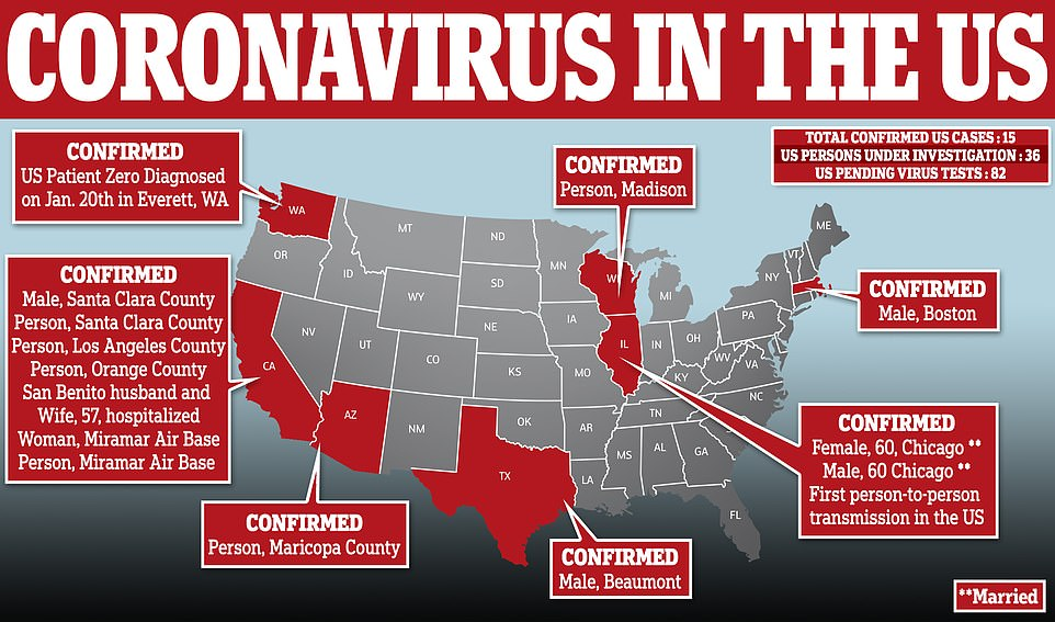 Coronavirus patients have been confirmed in Texas, Wisconsin, Massachusetts, Arizona, Washington, Illinois and California, where eight of the 15 patients are located