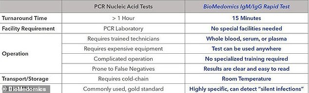 The blood test (right) is fast, but it's not as well tested as the gold standard used by CDC (right)